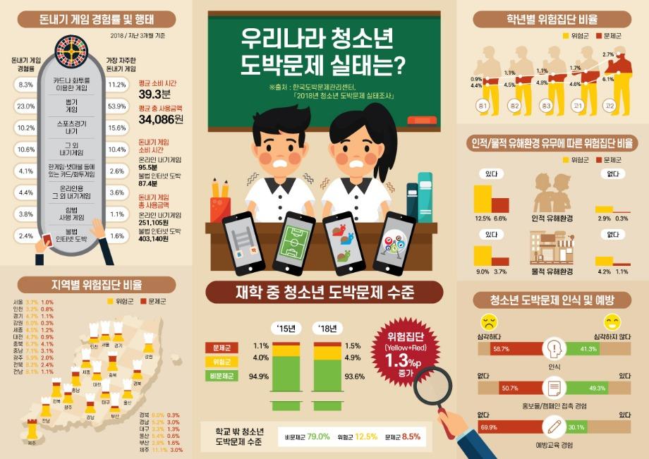 13_청소년 도박문제 실태조사_인포그래픽 2018.jpg